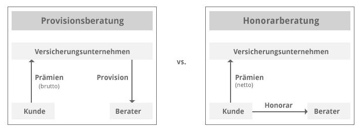 Provision-vs-Honorarberatung