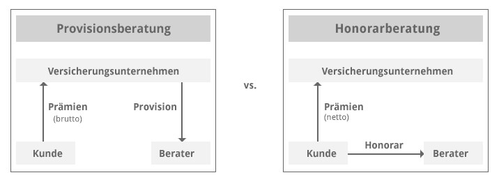 Provision-vs-Honorarberatung